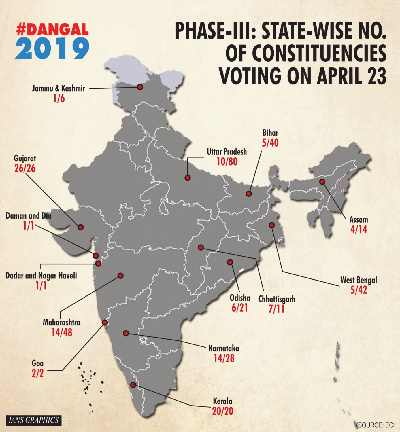 Elections 2019: Third Phase Voting