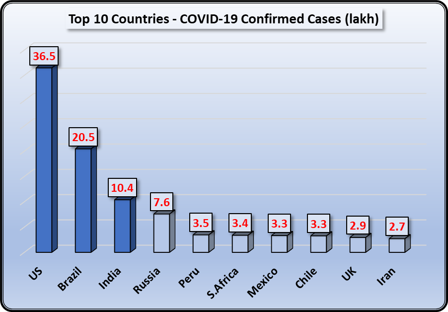 top 10 covid-19 infected countries