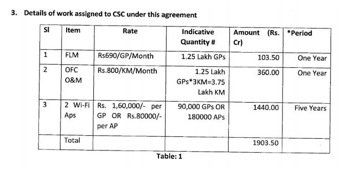 CSC SPV Bagging Govt Contracts Worth Thousands of Crores