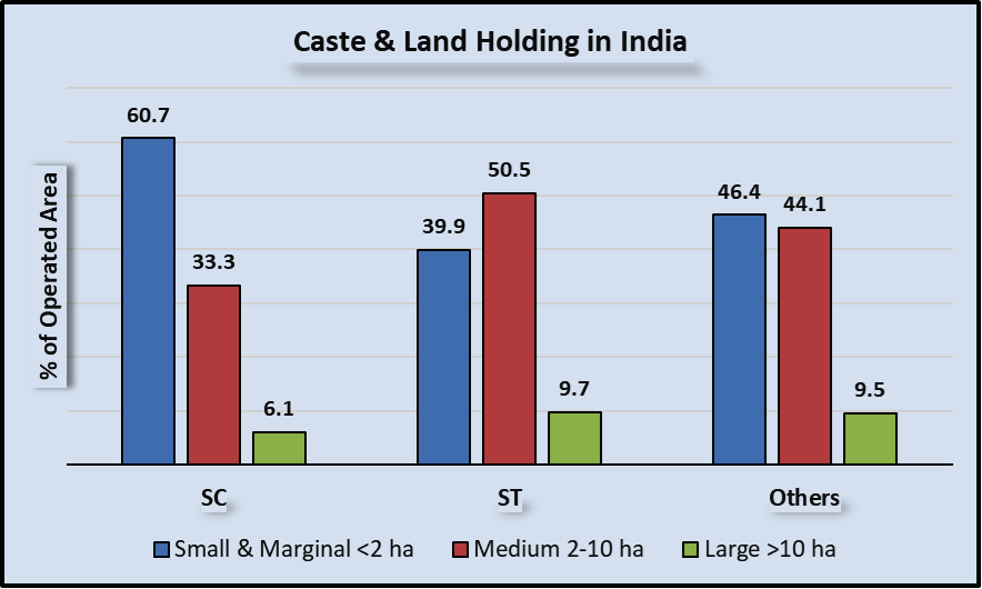 Caste Stranglehold in Agriculture | NewsClick
