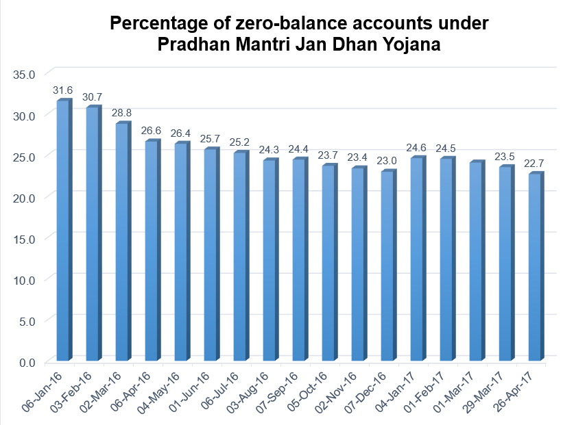 Chart 1 - Percentage of zero balance accounts.PNG