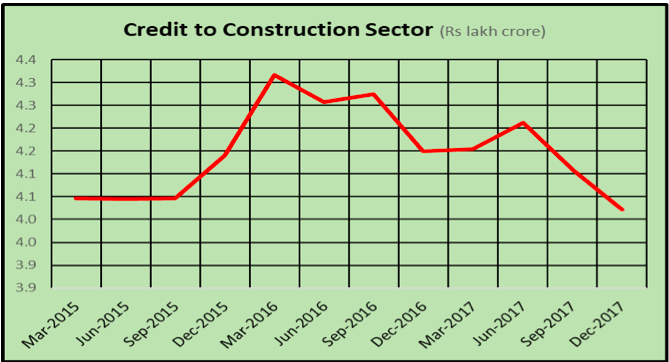 Credit to construction sector
