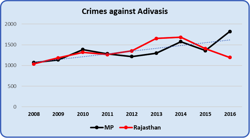 Crimes%20Against%20Adivasis.png