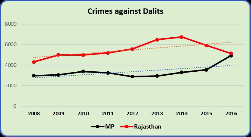 Crimes%20Against%20Dalits.png