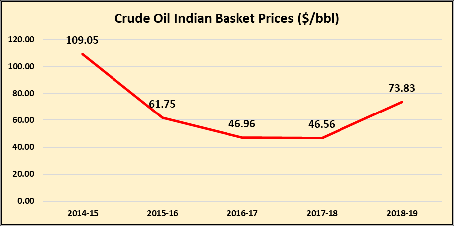 Crude Oil - Indian Prices
