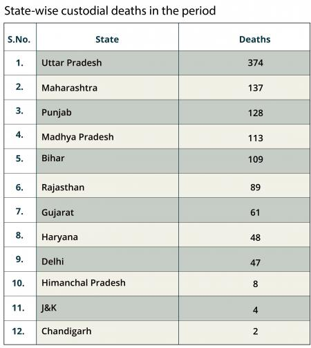 Custodial Deaths in Indian States