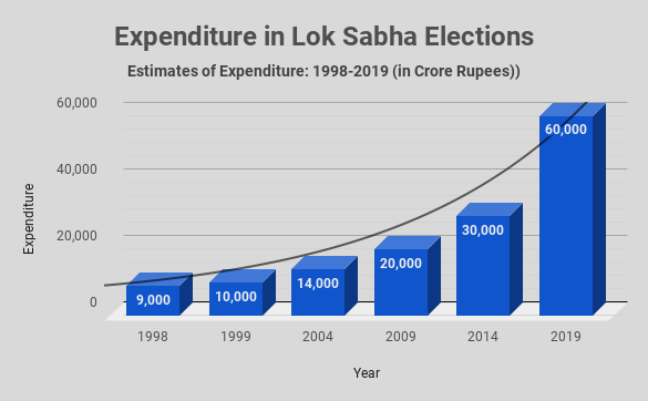 Poll Expenditure in 2019 Lok Sabha