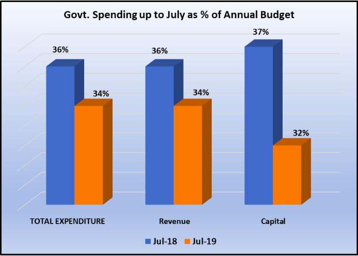 Govt%20Spending%20Upto%20July.png