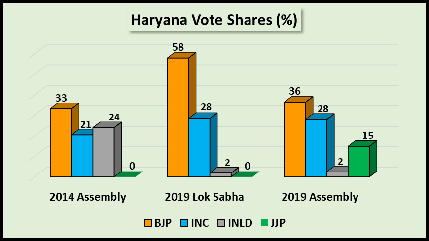 Haryana_Assembly_Elections_Vote_Shares.png