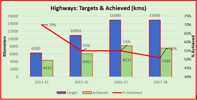 Indian Highways - Targets set and achieved