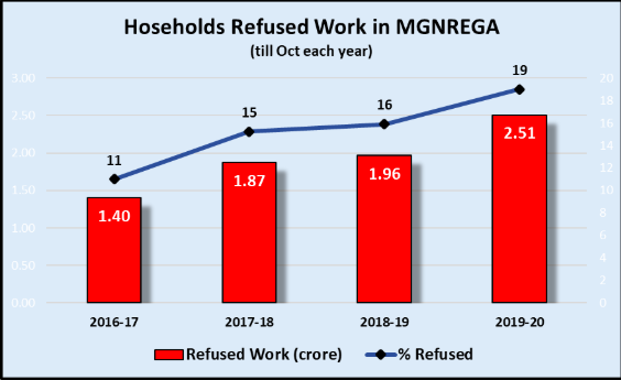 Households%20Refused%20Work.png