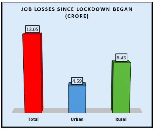 Job Losses Since Lockdown