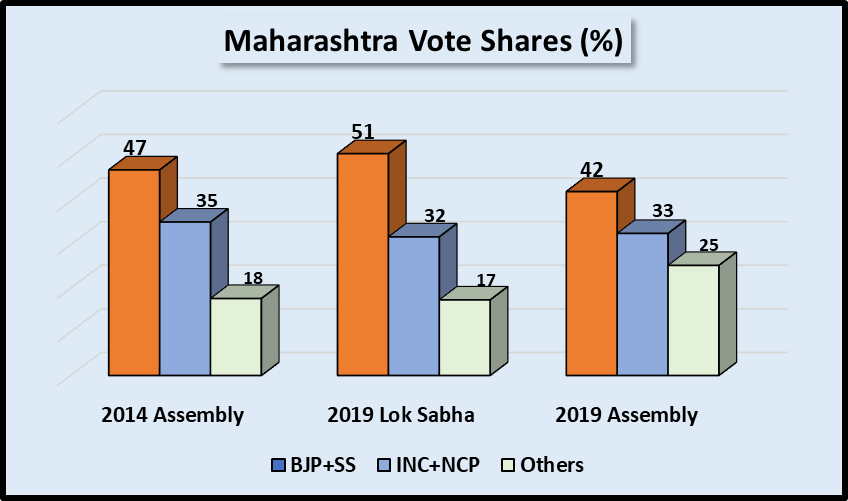 Maharashtra_Elections_Vote_Share.png