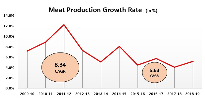 Meat%20Production%20Growth%20Rate%20in%20English.jpg