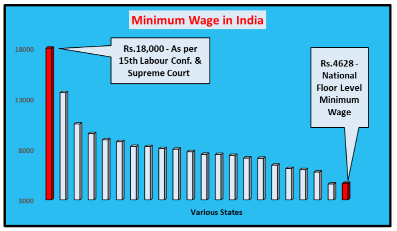Minimum%20Wage%20In%20India.PNG