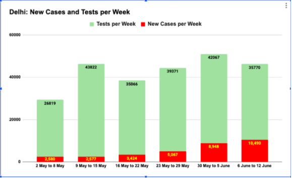 New Cases and Tests per Week