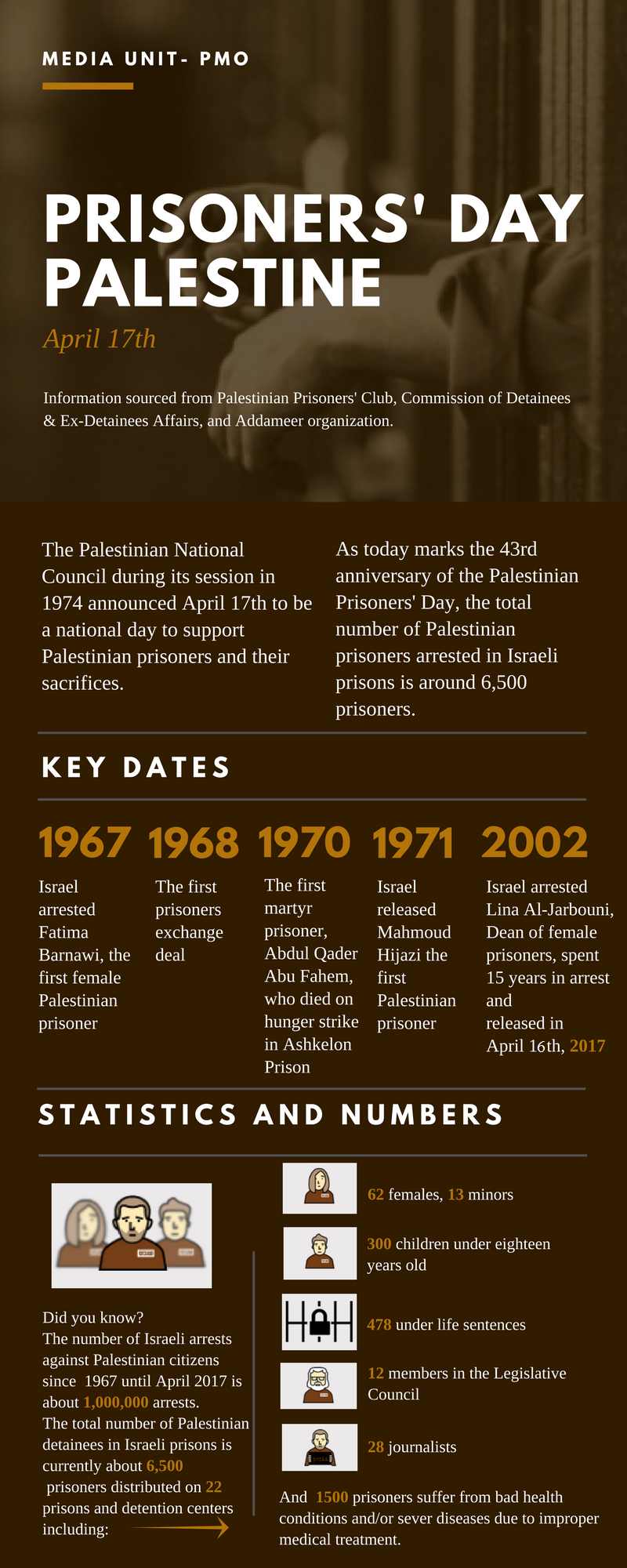 Palestinian Prisoners' Day- Info graphic (1).png