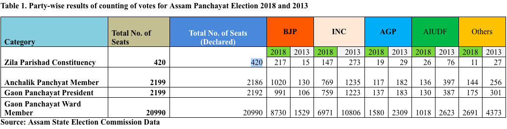 Party-wise%20results%20of%20counting%20of%20votes%20for%20Assam%20Panchayat%20Election%202018%20and%202013.png