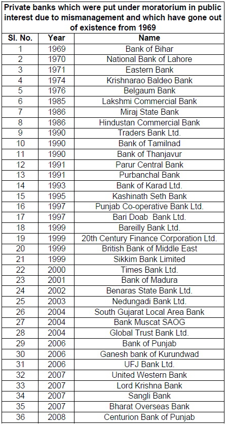 Efficient' Private Banks? Here is the List of Failed Private