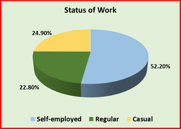 Status%20of%20Work.PNG