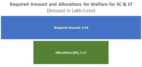 Funds for SC/ST Schemes: Deficient Allocation, Inadequate