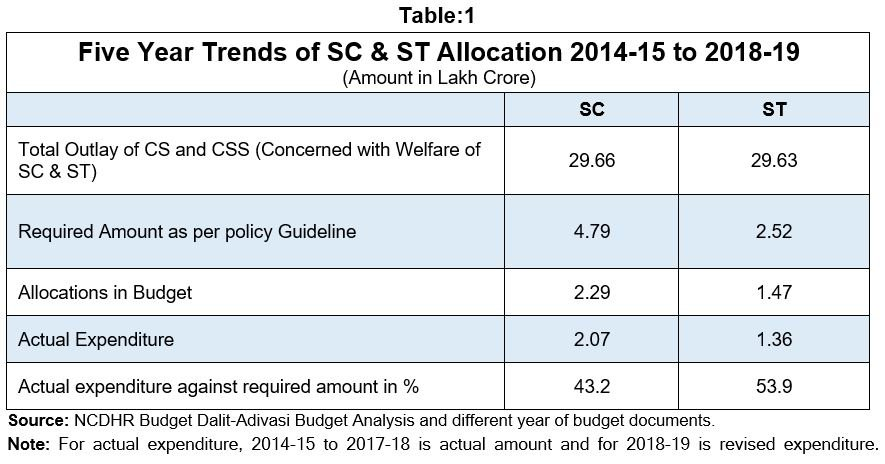 Funds for SC/ST Schemes: Deficient Allocation, Inadequate Spending