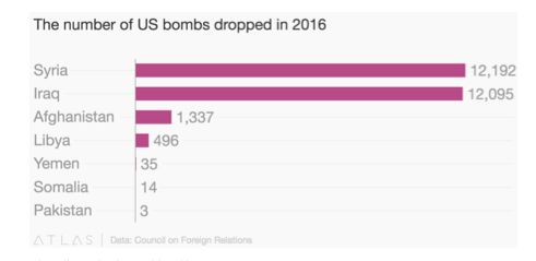 US Bombs