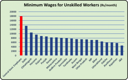 Unskilled labour wage.png