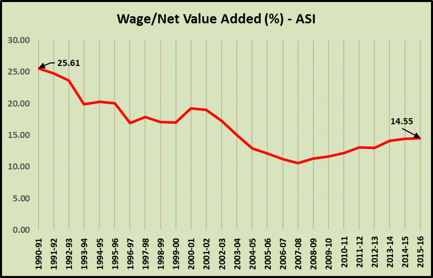 Wage%20Net%20Value.png