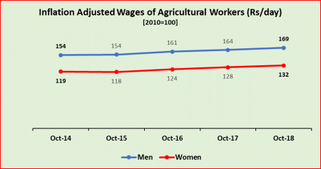 agri%20wages%20under%20modi%20rule%202_0.png