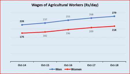 agri%20wages%20under%20modi%20rule.png