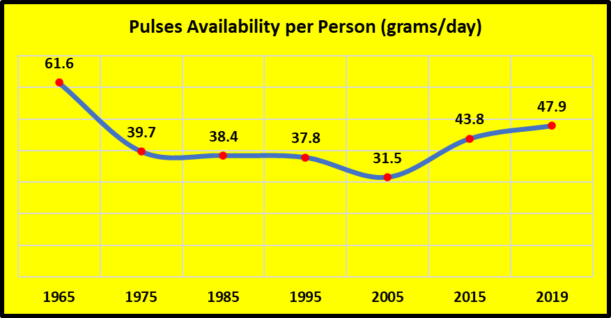 Chart 2 agri