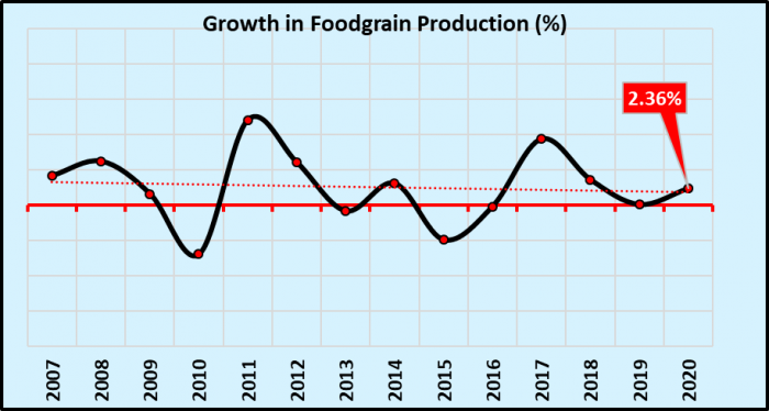 food%20grain%20production.png
