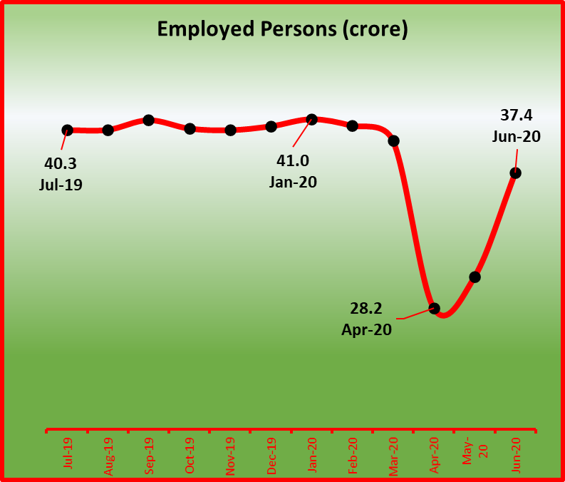 Employed person