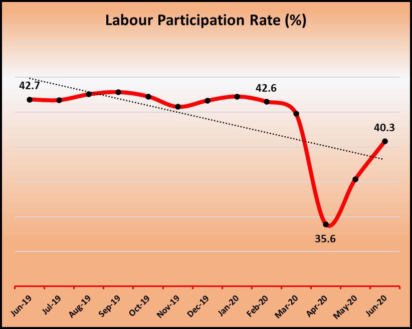 Labour participation