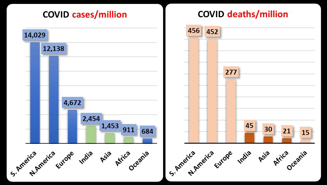 Covid data world