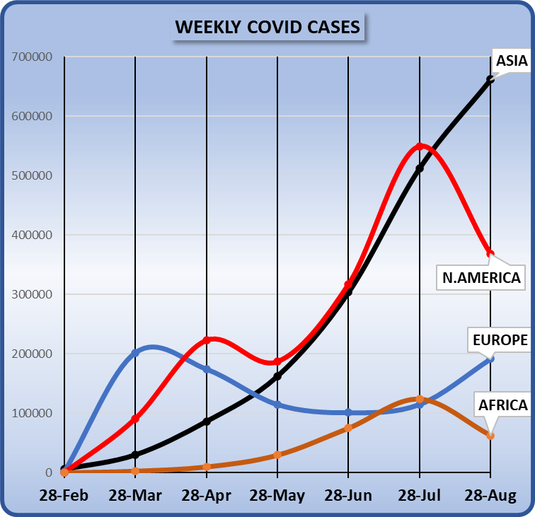 Weekly covid cases world