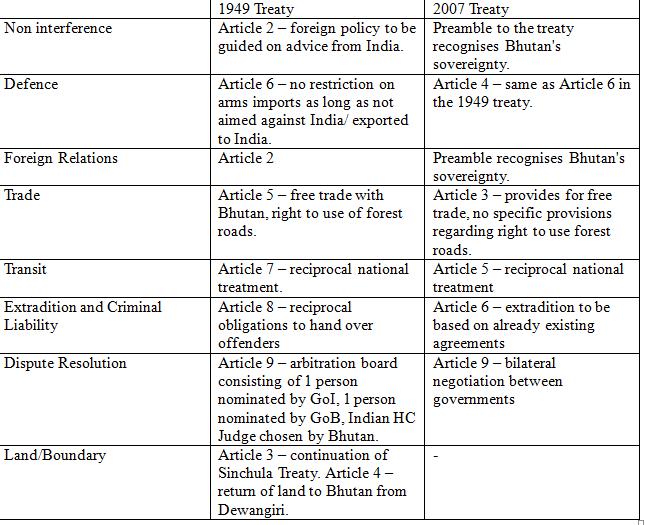 Learning from History: Renegotiating the India Nepal Treaty