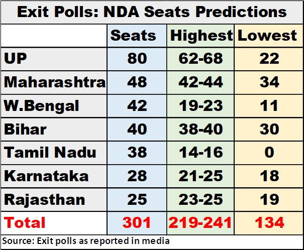Exit Polls Show Big Difference in BJP Tally in States, Yet Predict