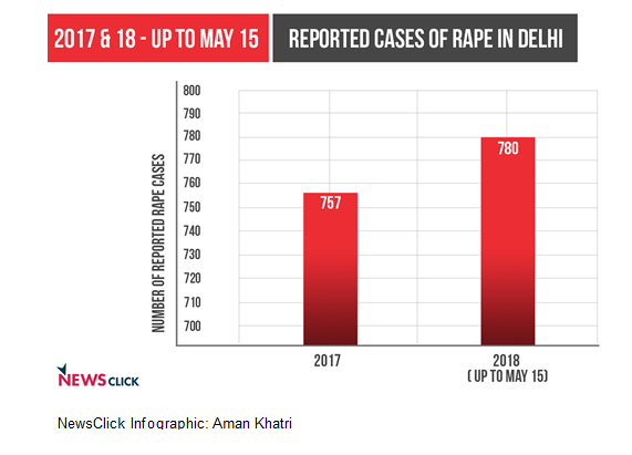 Rise in Reported Rape Cases in 2018, Police Data Reveals | NewsClick
