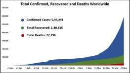 Confirmed Cases, Recoveries and Deaths of Covid-19 Cases March 28