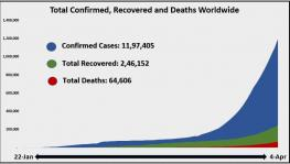 Total Confirmed recovered and deaths worldwide area Chart  April 5