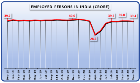 Employed person in India