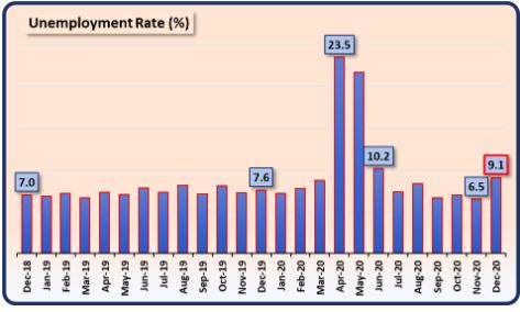 Unemployment rate 2020