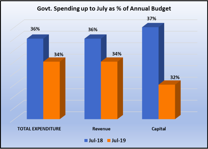Govt%20Spending%20Upto%20July.png