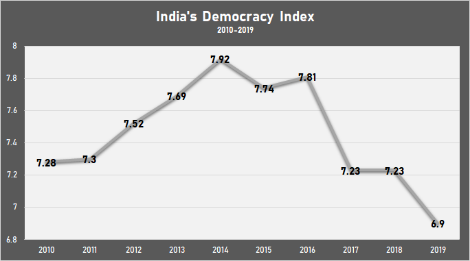 India%20democracy%20index.png