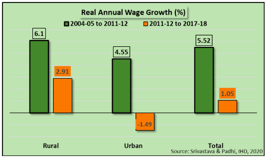 Real%20Annual%20Wage%20Growth.png