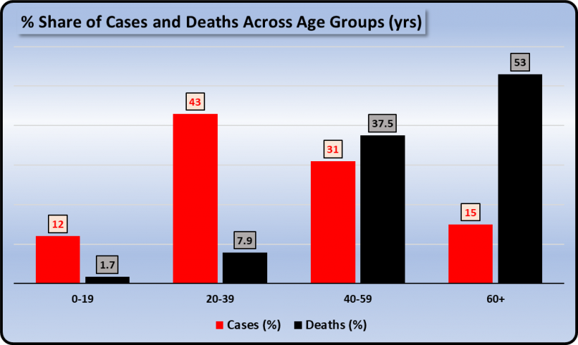 COVID-19 low death rate in India explained