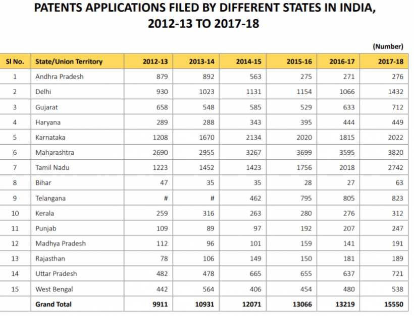 Foreign companies patents in India