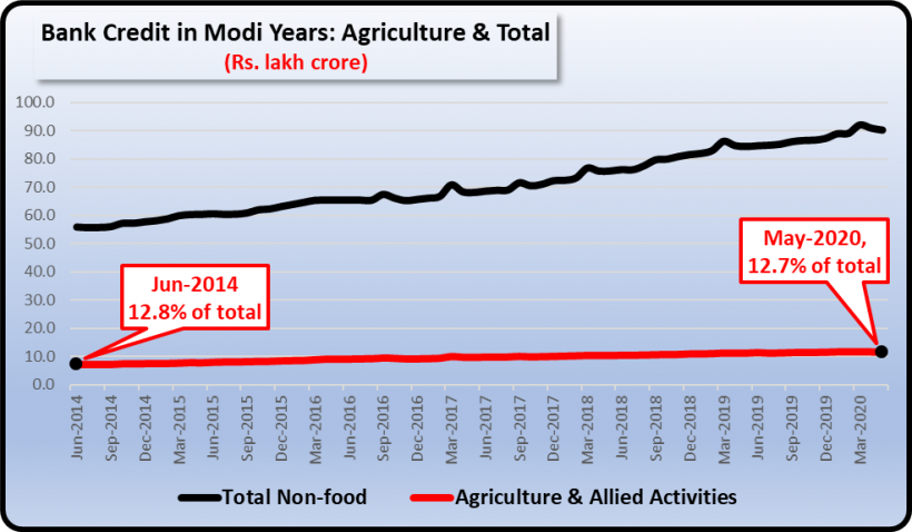 Bank credit for agriculture in Modi rule